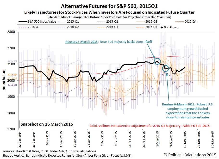 Alternative Futures for S&P 500, 2015Q1, Snapshot 16 March 2015