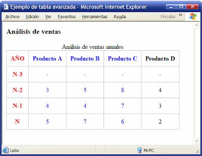 Curso web tablas avanzadas en html tercera parte for Table th scope