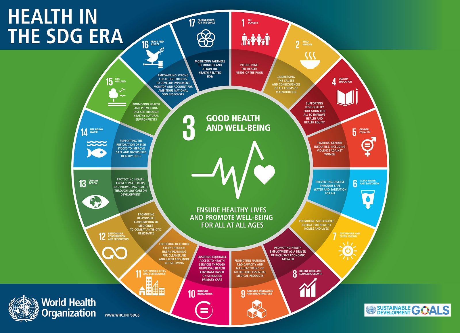 UNSDG: Health