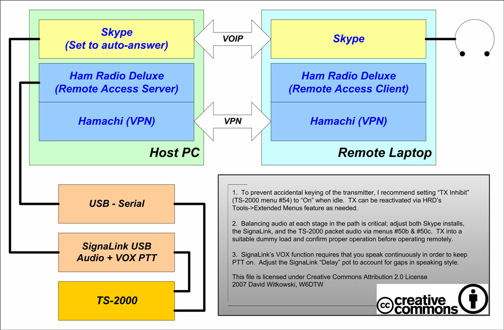 Advancing Ham Radio   different ideas: Remote Ham Radio Station Control