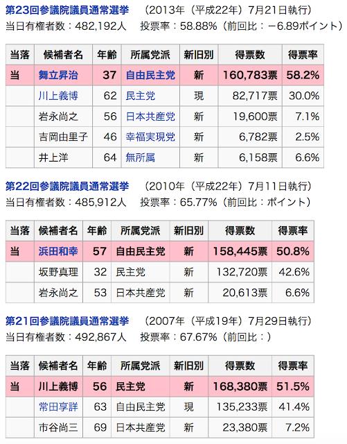 合区される鳥取選挙区の過去3回の選挙結果