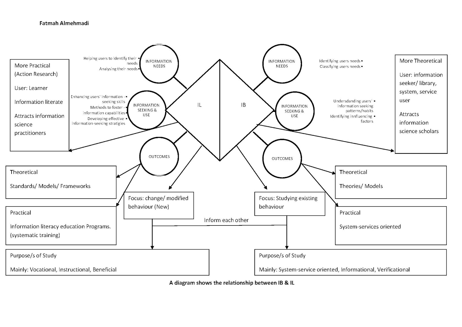 critical thinking and information literacy process model Advancing critical thinking and information literacy skills in first year  the  developmental goals of the learning community created by this course model.