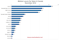 Canada November 2012 midsize luxury car sales chart