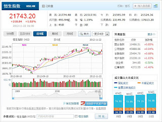 中国株コバンザメ投資 香港ハンセン指数1122