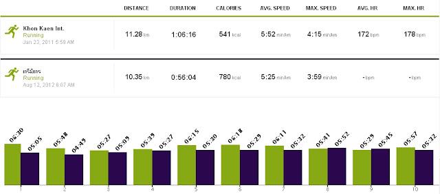 เปรียบเทียบผลการวิ่ง ใน endomondo