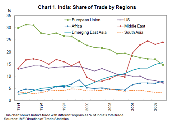 """saarc impact on indian economy And trade negotiations"""" with a focus on the impact of the global economic crisis   the study forecasts the impact of the slowdown in global gdp on india's total   saarc 29 54 43 54 57 b) other asian 176 182 247 258 b africa."""