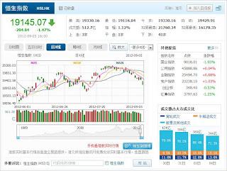 中国株コバンザメ投資 香港ハンセン指数0905