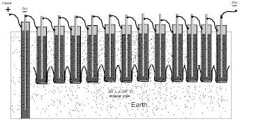 projeto eficiente de bateria de terra com eletrodos tubulares e anti-escoamento líquido