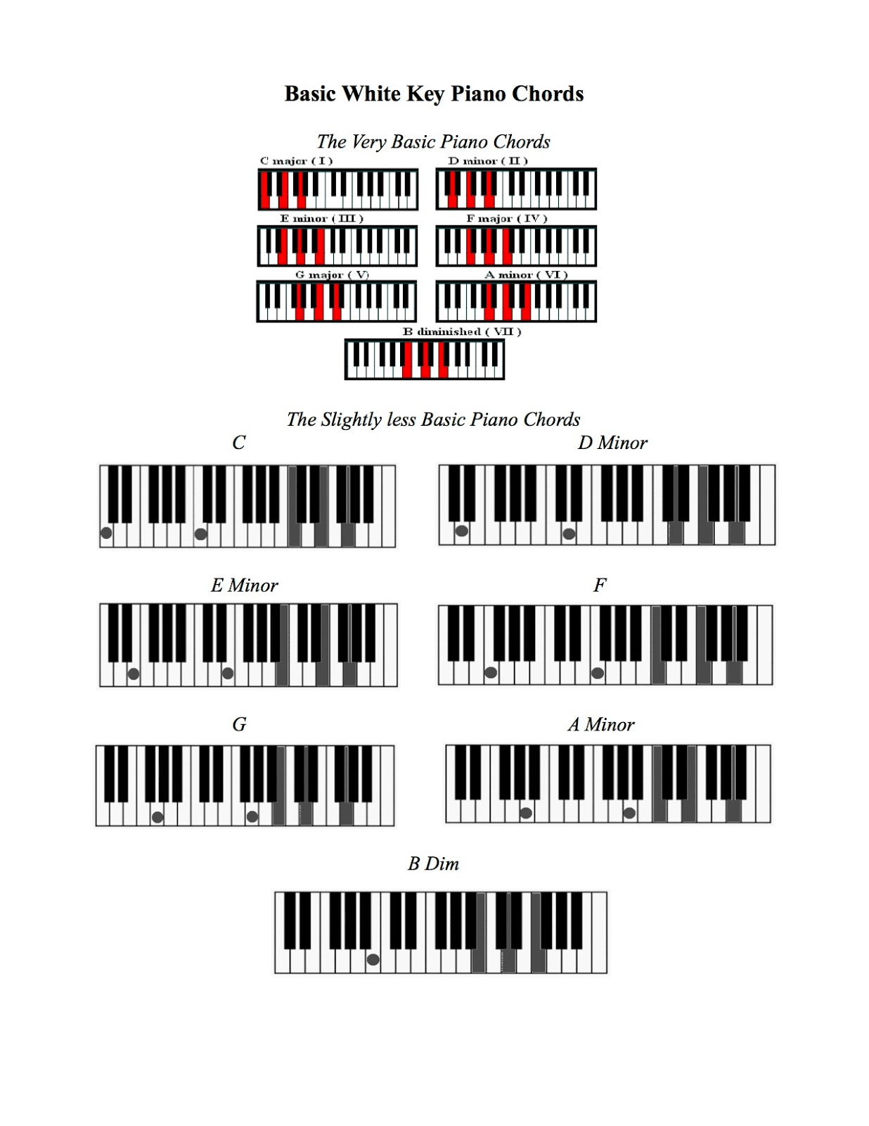 Basic white key piano chords sasic music blog hexwebz Gallery