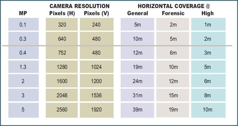 CCTVnerd: How many frames per second do I need?