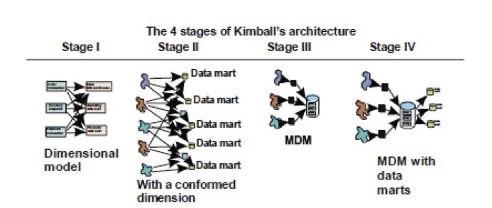 A Small History Of Data Warehousing Dba Consulting Blog
