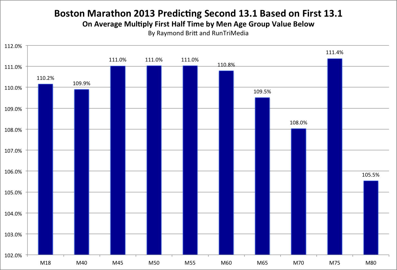 RunTri: Boston Marathon: Predicting Your Finishing Time After ...