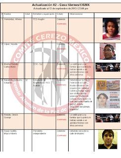 Lista de detenidos del Viernes13SMX (Comité Cerezo)