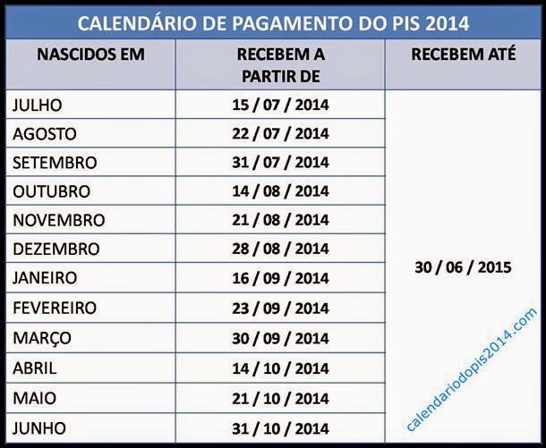 Pagamento do PIS 2014/2015