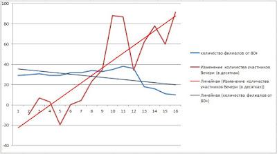 График тенденций, связь закрытия филиалов и увеличение участников Вечери Свидетелей Иеговы JW