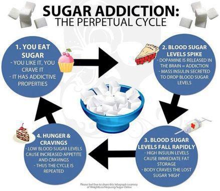 Junk food, white bread, noodles and sugar is addictive. This is how it hurts your body; causes obesity and metabolic disorder!
