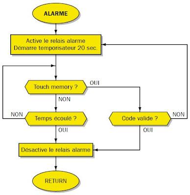 Une serrure lectronique cl button key schema for Fonctions logiques de base