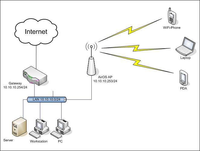implementacion de dispositivos de red inalambrica