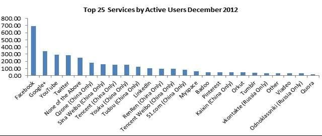 Google+ overtakes Twitter