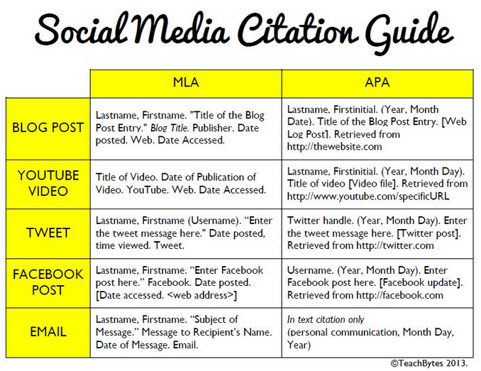 Guide to citing social media posts in MLA and APA format