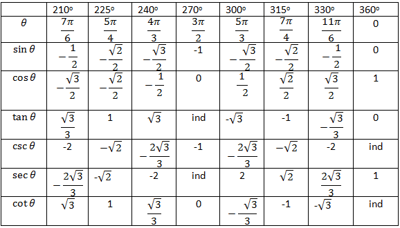 trigonometric table from 0 to 360 pdf download