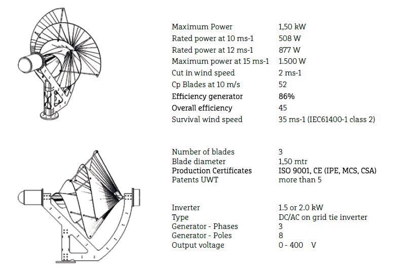 liem turbin, pembangkit listrik selain panel surya, turbin angin perkotaan,