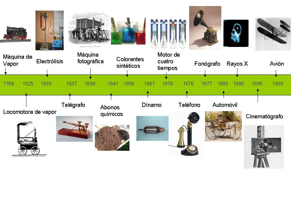 inventos y descubrimientos de la segunda revolucion industrial