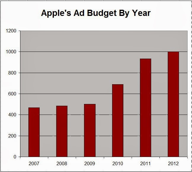 apple inc budgeting process Apple is one of the leading branding companies in the world  boosting the advertising budget from $15 million to $100 million  wired staff these.
