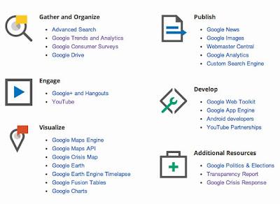 Google Media Suite