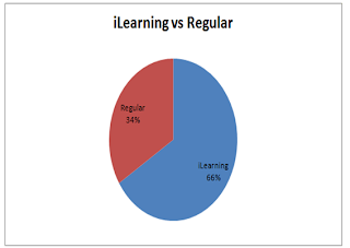 Graph diagram Venn perkembangan minat belajar mahasiswa Regular dan iLearning