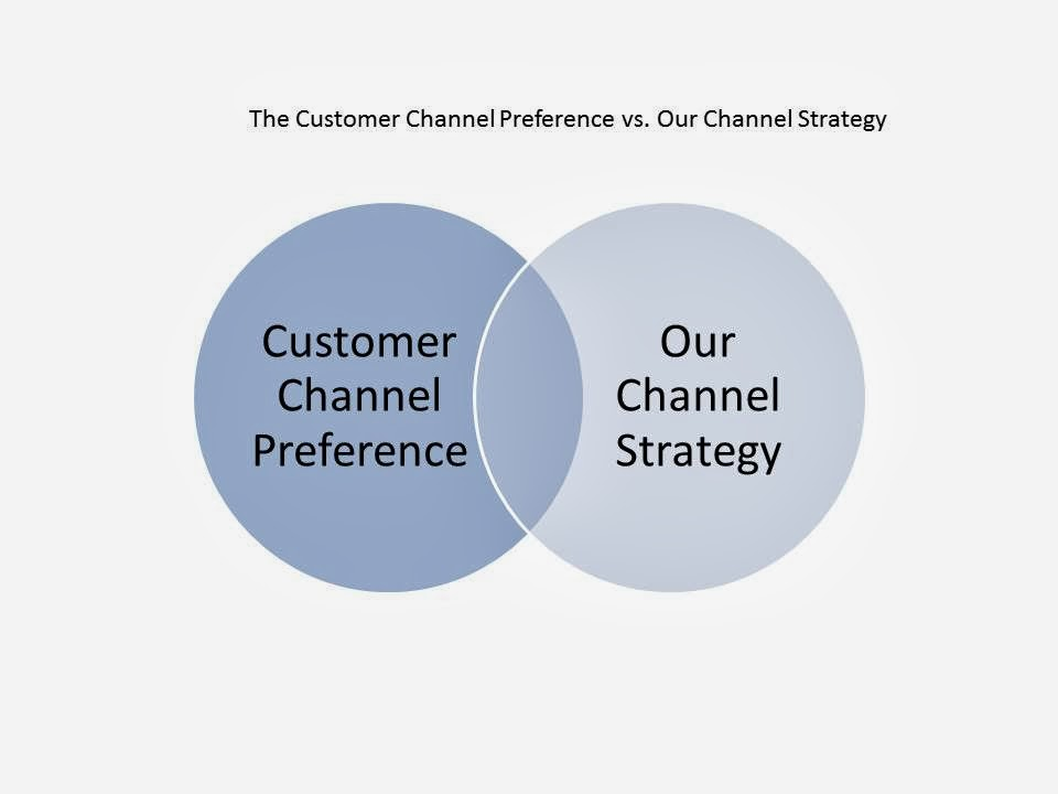 Multichannel marketing, customer preference