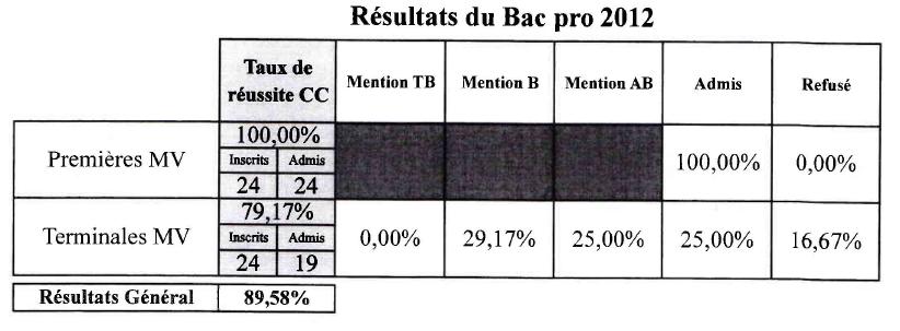 Resultat du bac pro 2012 - Resultat bac pro cuisine ...
