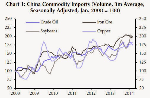 Copper, iron ore imports defy China weakness
