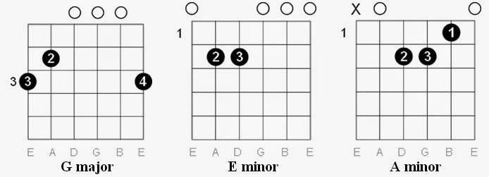 Easy Guitar Tabs: Easy Guitar Tabs: Queen