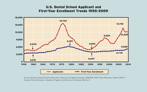 How many years of dental school do you have to have to become a dentist?