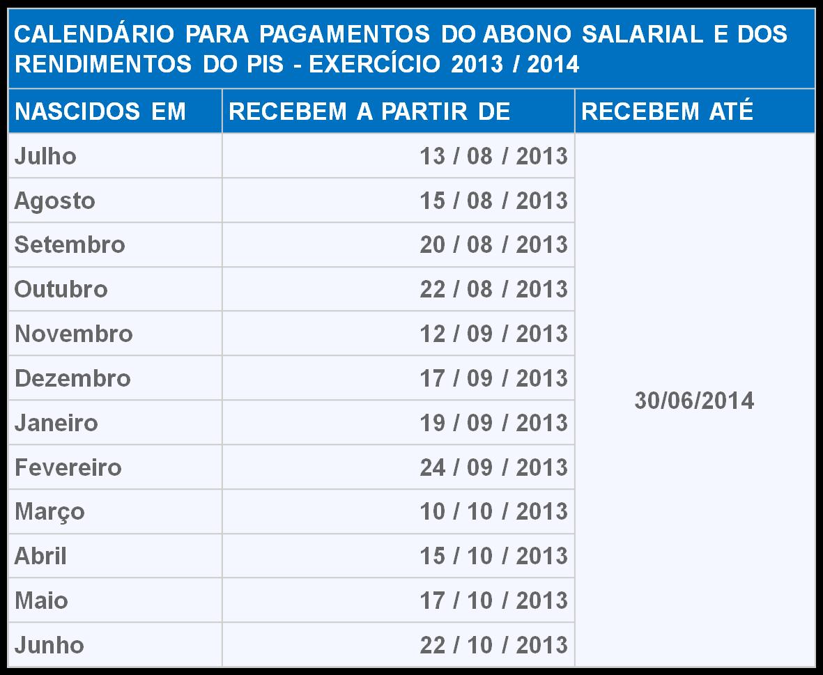 Tabela pagamento PIS 2013 2014 Consultar PIS 2016