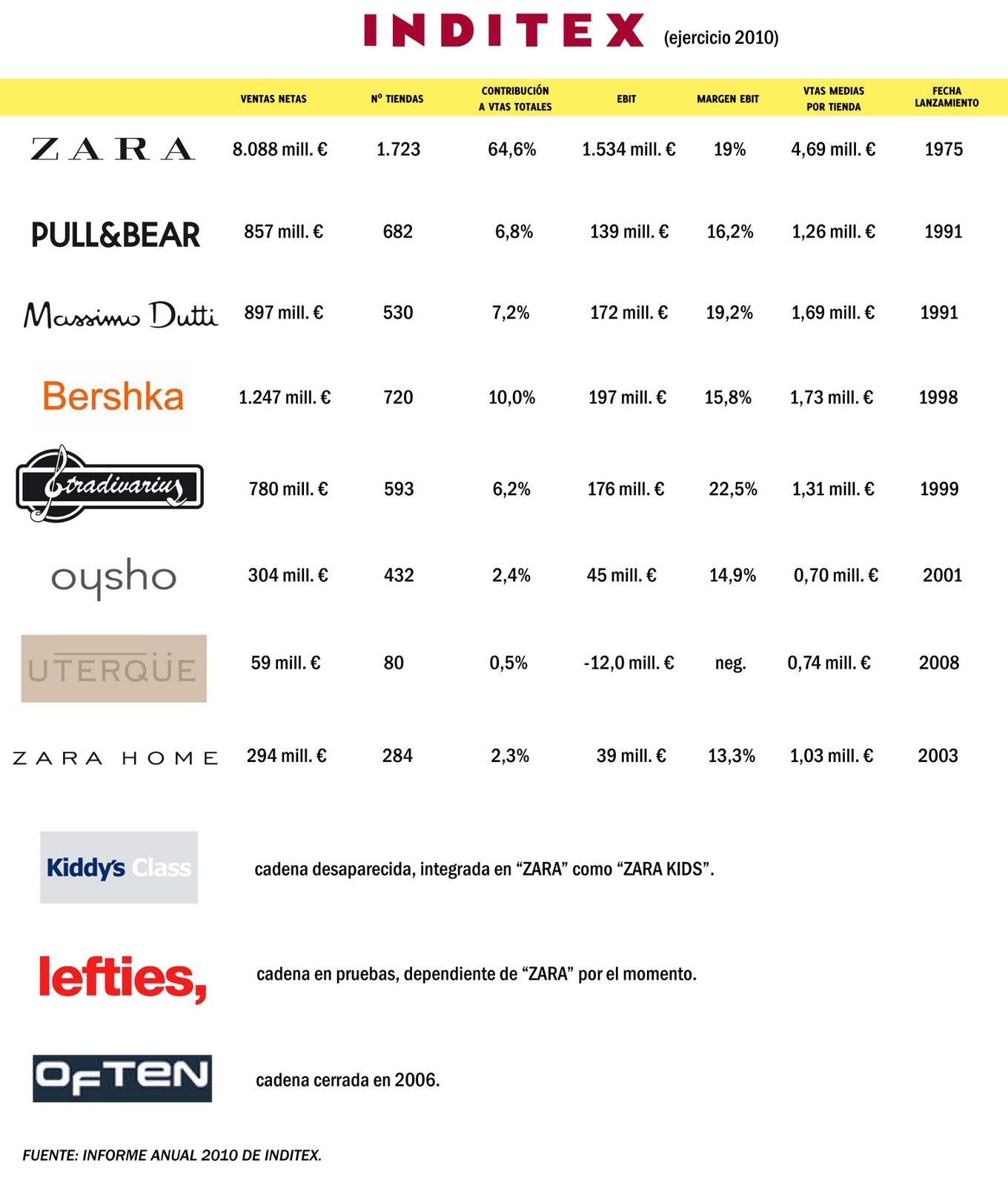 empresas inditex the fashionable company in english el it is interesting to see in the previous graph the differences in profitability between the stores of inditex the average s of a zara store are 4 69
