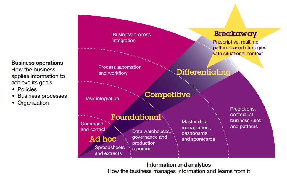 Business Intelligence (BI) Evolution