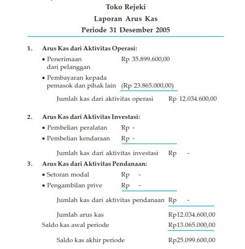 Pengertian Dan Contoh Laporan Keuangan Laporan Keuangan