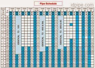 tabel daftar pipe schedule