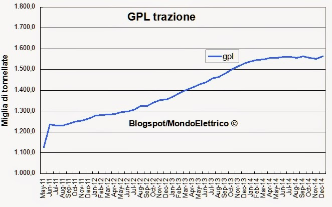 I consumi dei carburanti in italia nel 2014 0 8 - Consumo gpl casa ...