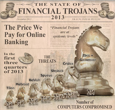More than 1400 Financial institutions targeted by Banking Trojan in 2013