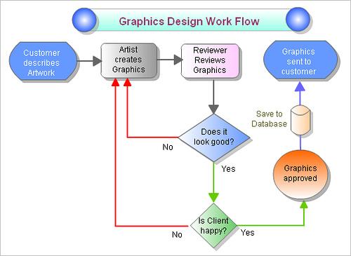 Euditec estudio 6 excelentes alternativas gratuitas a microsoft visio los mapas mentales conceptuales y diagramas de flujo destacan por su increble eficiencia envuelta en la sencillez comunicacional de las formas que les ccuart Choice Image