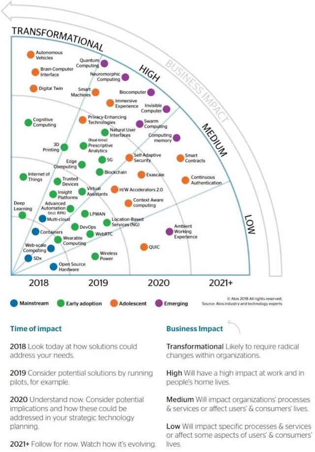 Technology Timelines up to 2020