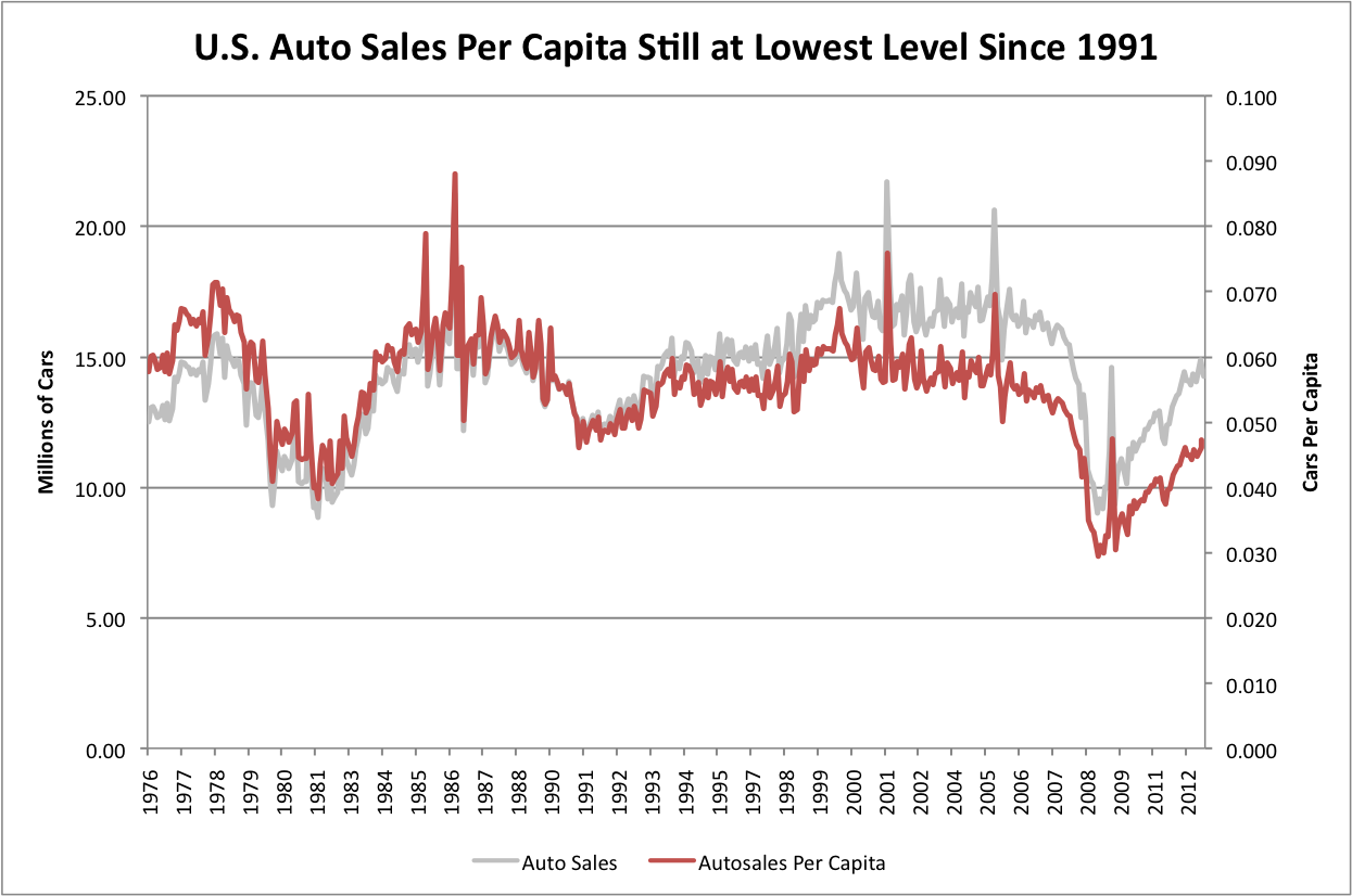 Average Sales Per Month Car Salesman