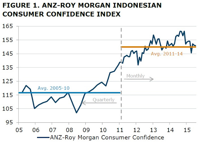 Indonesia consumer confidence (IKK) gets back above 100 in November