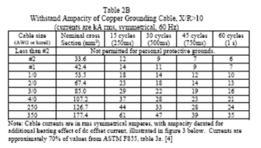 Protective ground cable wire sizing example and tutorials from table 2b the minimum cable size with an ampacity equal to or greater than 20000 amperes for 15 cycles is 20 awg copper 23000 amperes greentooth Gallery
