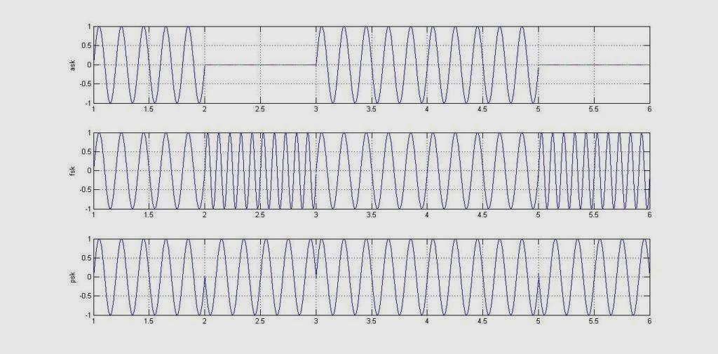 Amplitude Shift Keying (ASK) Modulation Code in MATLAB