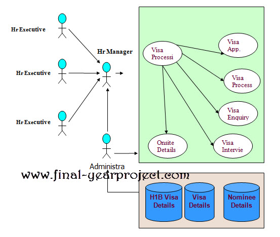 January 2012 free final year project 39 s for Consul use cases