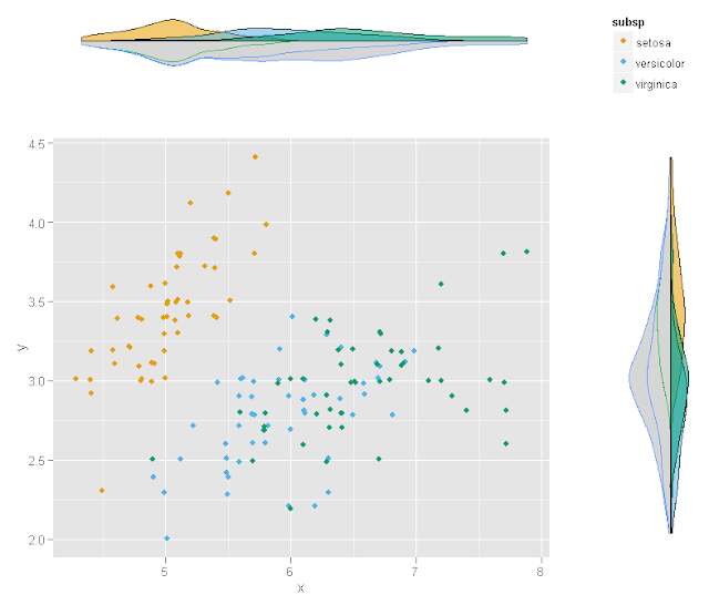 Plotting data and distribution simultaneously (with ggplot2)
